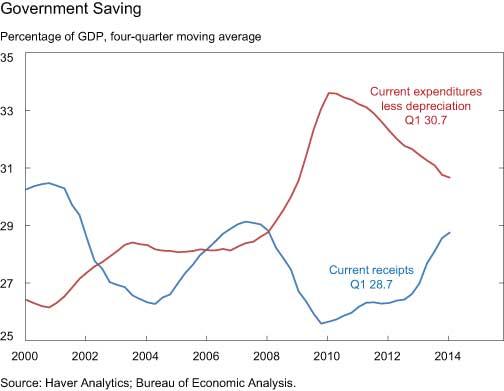Government-Saving