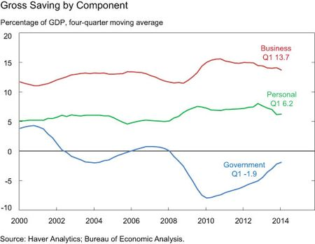 Gross Saving by Component