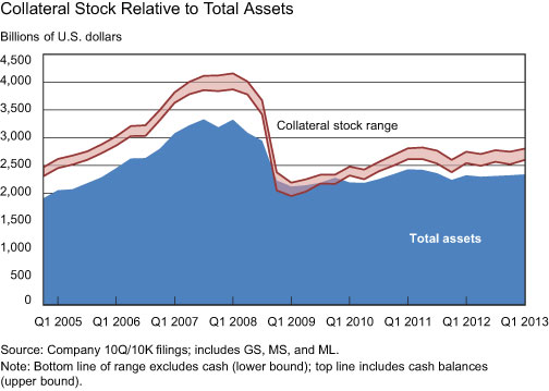 Collateral-Stock-Relative-to-Total-Assets