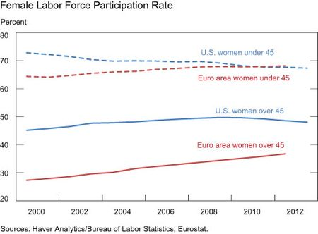 Female-Labor-Force-Participation-Rate