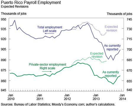 Ch1_Puerto-Rico-Payroll-Employment