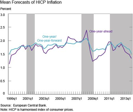 Mean-Forecasts-of-HICP-Inflation