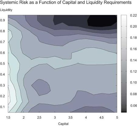 Systemic-Risk-as-a-Function-of-Capital-and-Liquidity-Requirements