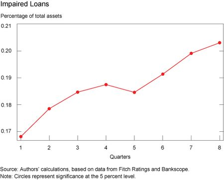 Ch2_Impaired-Loans