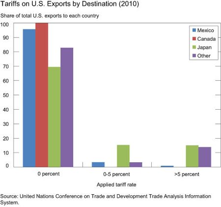 Tariffs on U.S. Exports by Destination (2010)