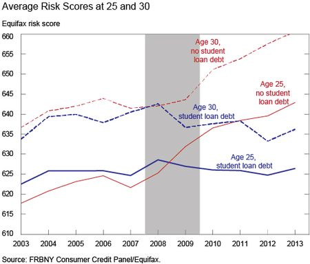 Chart3_Average-risk-scores
