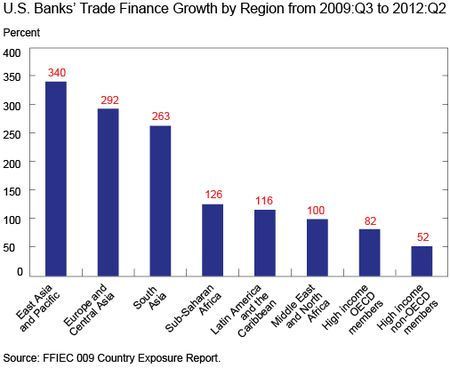 Ch2_Banks-Trade-Finance