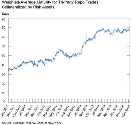 WAM-for-Tri-Party-Repo-Trades-Collateralized-by-Risk-Assets