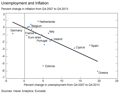 Unemployment_and_Inflation