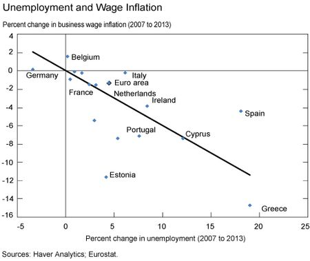 Unemployment_and_Wage_Inflation