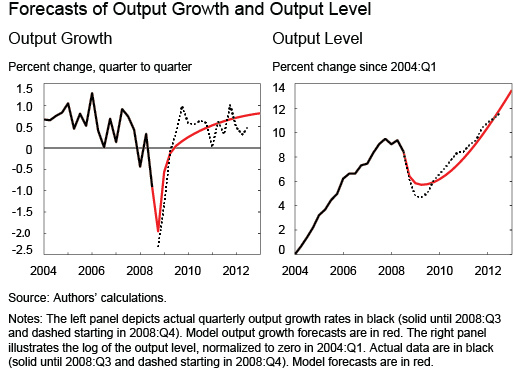 Ch1_Forecasts-of-Output-Growth-and-Output-Level