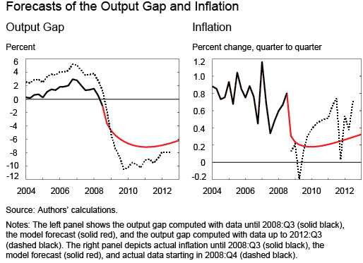 Ch2_Forecasts-of-the-Output-Gap-and-Inflation