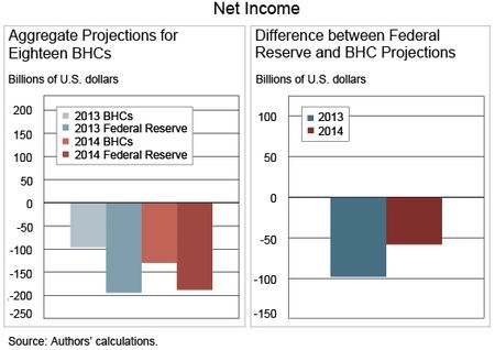 Chart 1 shows Net Income