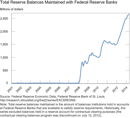 Total-Reserve-Balances-Maintained-with-Federal-Reserve-Banks