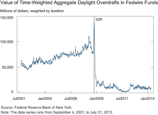 Value-of-time-weighted-aggregate-daylight-overdrafts-in-Fedwire-Funds