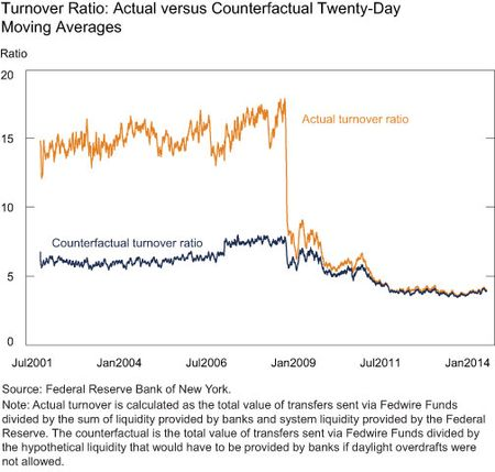Turnover Ratio-Actual versus Counterfactual Twenty-Day Moving Average