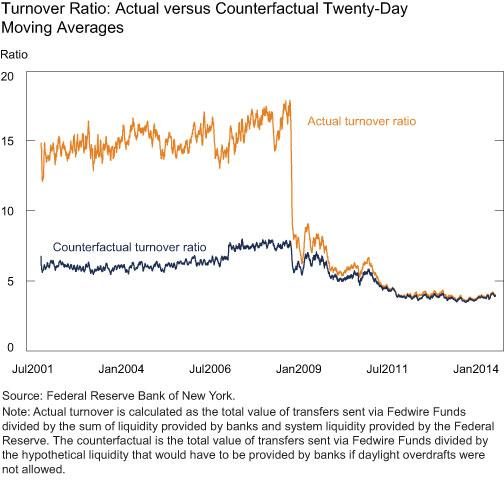 Turnover-Ratio-−-Actual-vs