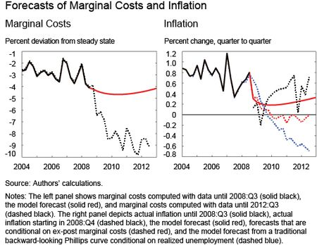 Chart 3 shows Forecasts of Marginal Costs and Inflation
