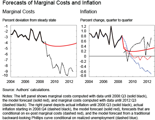 Ch3_Forecasts-of-Marginal-Costs-and-Inflation
