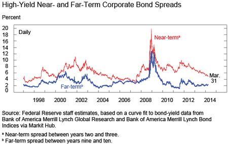 Chart 2 shows High-Yield Near- and Far-Term Corporate Bond Spreads