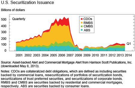 CChart 5 shows U.S. Securitization Issuance