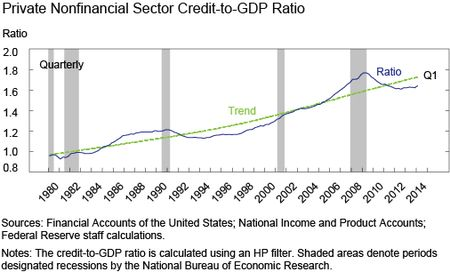 Chart 7 shows Private Nonfinancial Sector Credit-to-GDP Ratio
