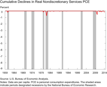 Cumulative Declines in Real Nondiscretionary Services PCE