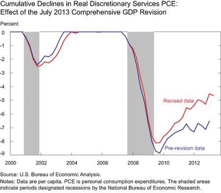 Cumulative-Declines in Real Discretionary Services: Effect of the July 2013 Comprehensive GDP Revision