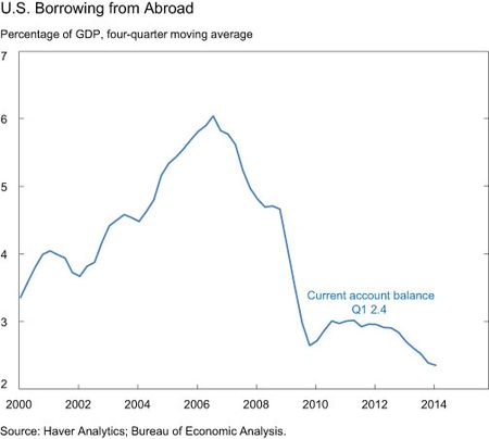 U.S. Borrowing from Abroad