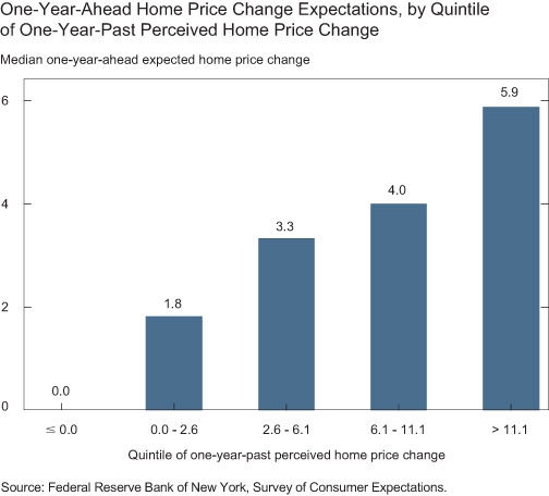 Annualized-Home-Price-Change-Expectations