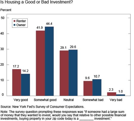 Chart 4 is titled Is Housing a Good or Bad Investment