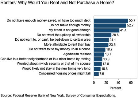 Ch2_Why-renters-would-rent-and-not-purchase-a-home