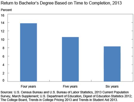 Return-to-Bachelors-Degree-Based-on-Time-to-Completion-2013