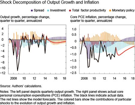 Contribution of Shocks to Past and Projected Inflation