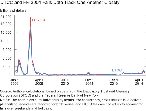 DTCC-and-FR-2004-Fails-Data-Track-One-Another-Closely