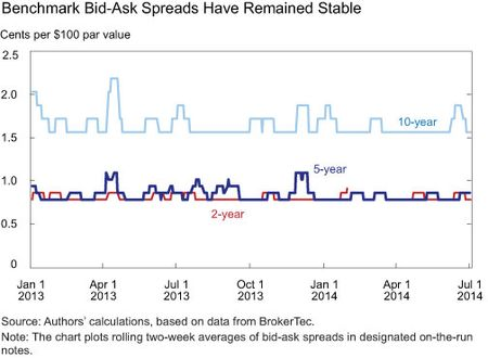 Benchmark Bid Ask Spreads Have Remained Stable