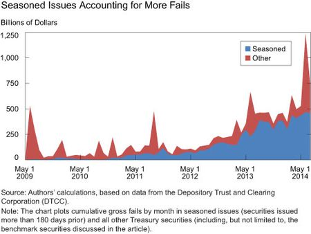Seasoned Issues Accounting for More Fails