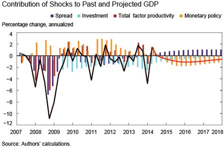 Contribution of Shocks to Past and Projected GDP