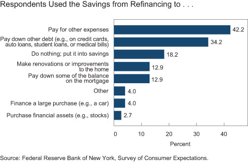 Respondents-used-the-savings-from-refinancing-to