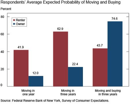 Chart 1 shows Respondents' Average Expected Probability of Moving and Buying