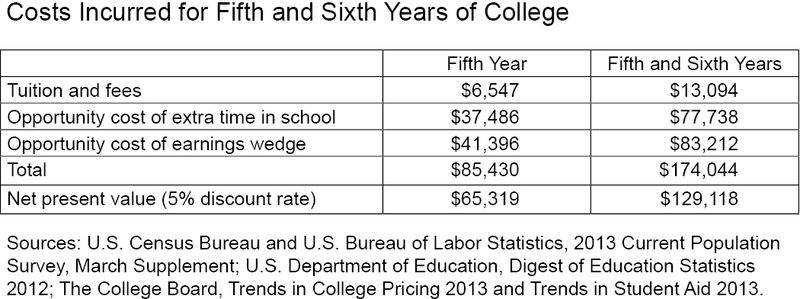 Table_Additional-Costs-of-College