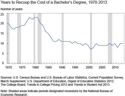 Chart_2_Years-to-Recoup-the-Cost-of-a-Bachelors-Degree-1970-2013