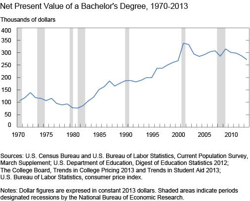 Chart_1_Net-Present-Value-of-a-Bachelors-Degree-1970-2013