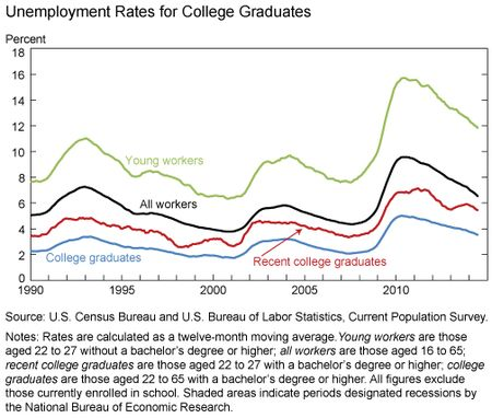 Unemployment_Rates_for_College_Graduates
