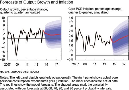 Forecasts of Output Growth and Inflation