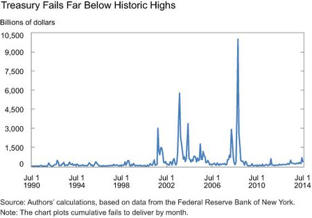 Treasury-Fails-Far-Below-Historic-Highs