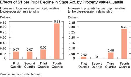 Effects of $1 Per Pupil Decline in State Aid
