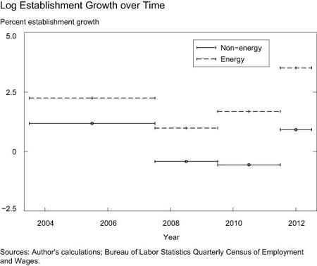 Log Establishment Growth over Time