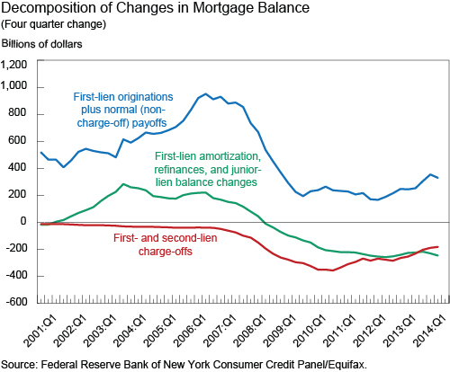 Decomposition_of_Changes_in_Mortgage _Balances