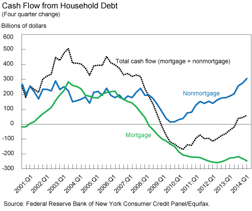 Cash_Flow_for_Consumption